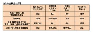 男性不妊血液検査.png